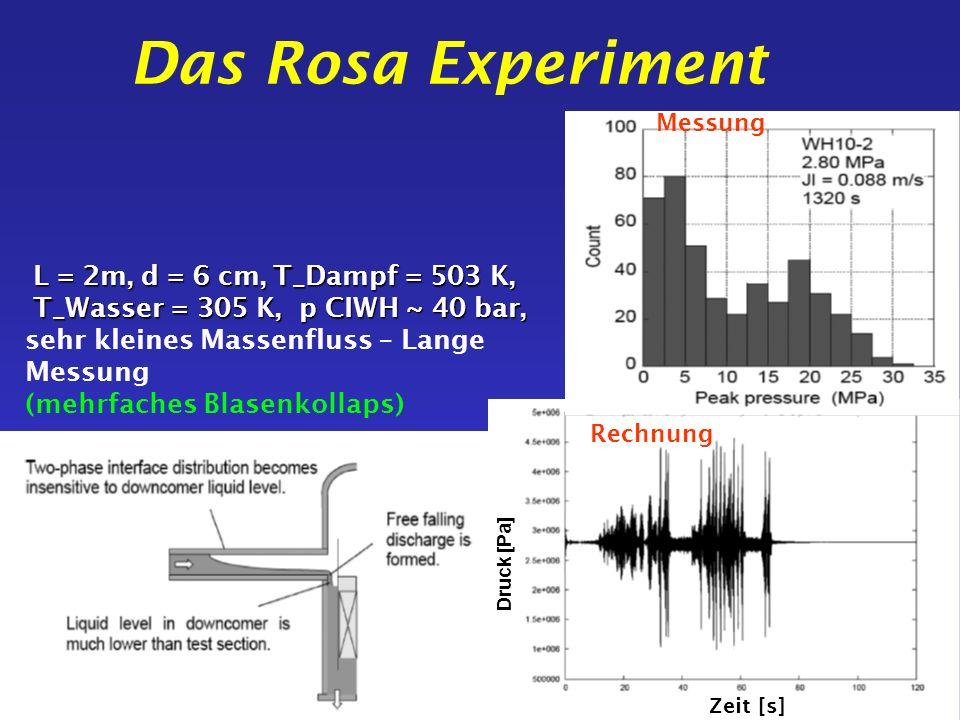 Das Rosa Experiment Messung. L = 2m, d = 6 cm, T_Dampf = 503 K, T_Wasser = 305 K, p CIWH ~ 40 bar,