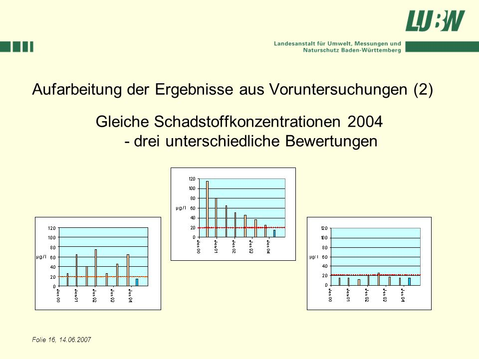 Aufarbeitung der Ergebnisse aus Voruntersuchungen (2)