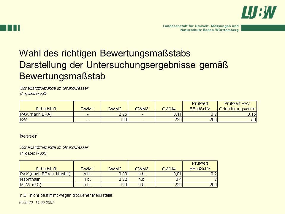Wahl des richtigen Bewertungsmaßstabs Darstellung der Untersuchungsergebnisse gemäß Bewertungsmaßstab