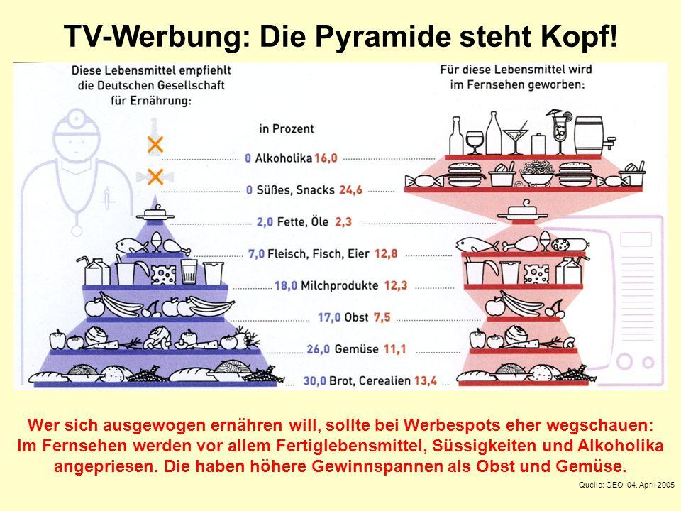TV-Werbung: Die Pyramide steht Kopf!