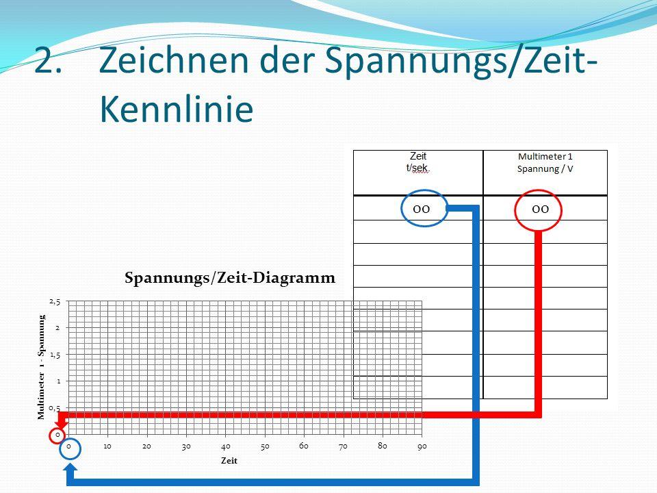 2. Zeichnen der Spannungs/Zeit- Kennlinie