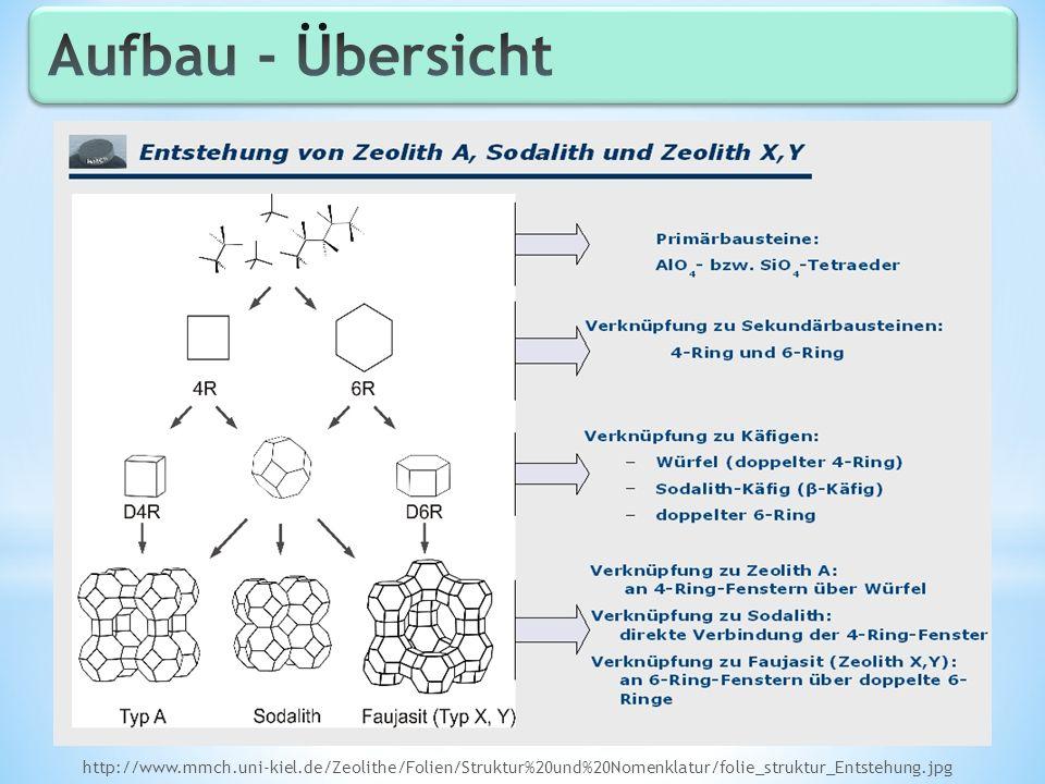 Aufbau - Übersicht http://www.mmch.uni-kiel.de/Zeolithe/Folien/Struktur%20und%20Nomenklatur/folie_struktur_Entstehung.jpg.