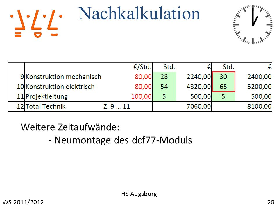 Nachkalkulation Weitere Zeitaufwände: - Neumontage des dcf77-Moduls