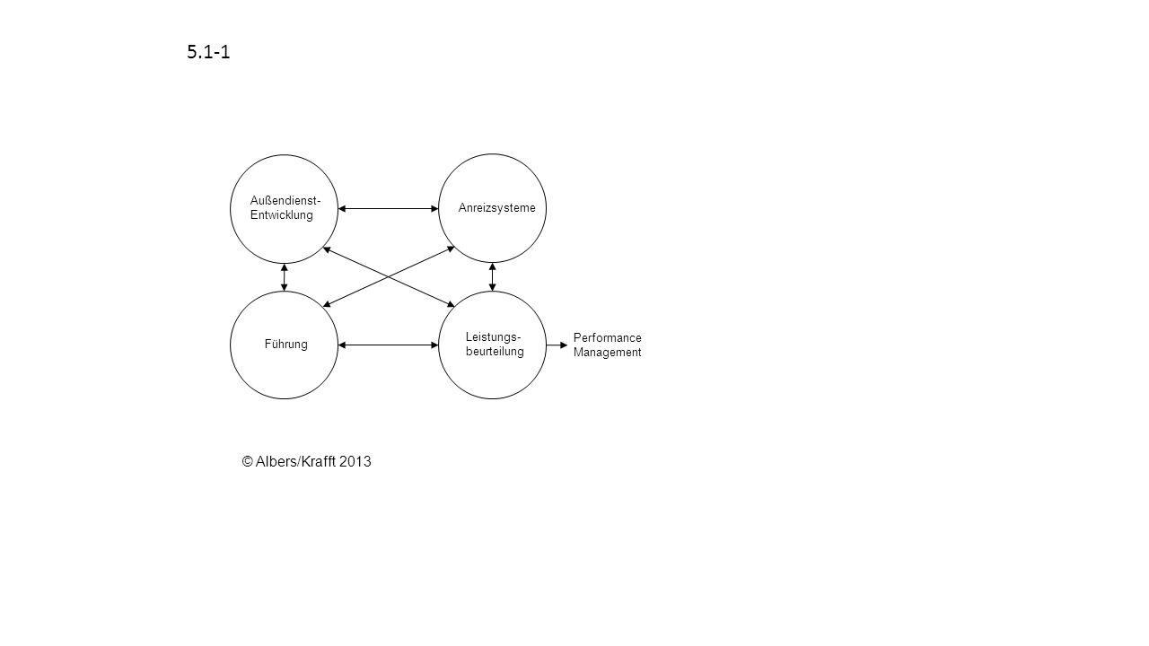 5.1-1 © Albers/Krafft 2013 Außendienst-Entwicklung Anreizsysteme