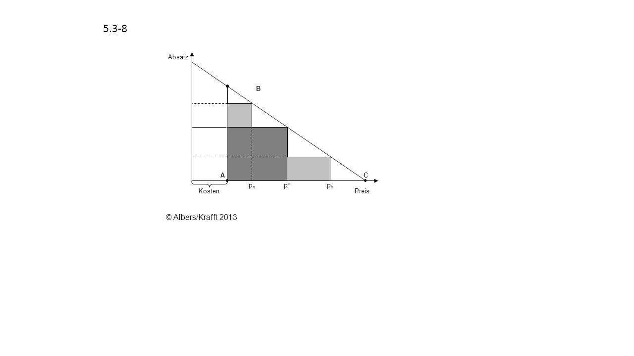 5.3-8 Kosten Absatz Preis p* pn ph C A B © Albers/Krafft 2013