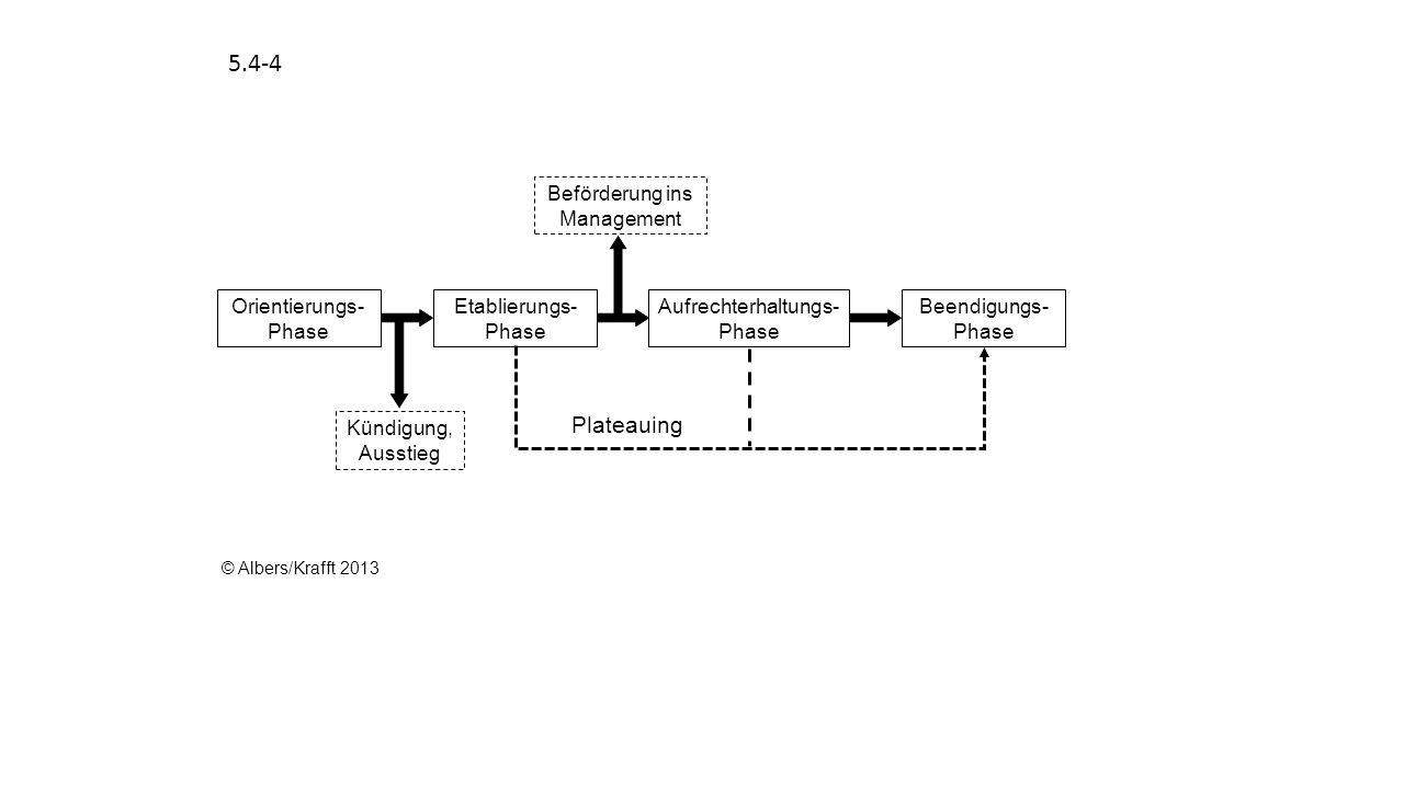 5.4-4 Plateauing Orientierungs-Phase Etablierungs-Phase