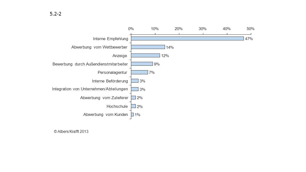 5.2-2 47% 14% 12% 9% 7% 3% 2% 1% 0% 10% 20% 30% 40% 50% Interne Empfehlung. Abwerbung vom Wettbewerber.