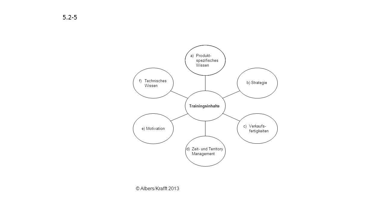 5.2-5 © Albers/Krafft 2013 b) Strategie f) Technisches Wissen