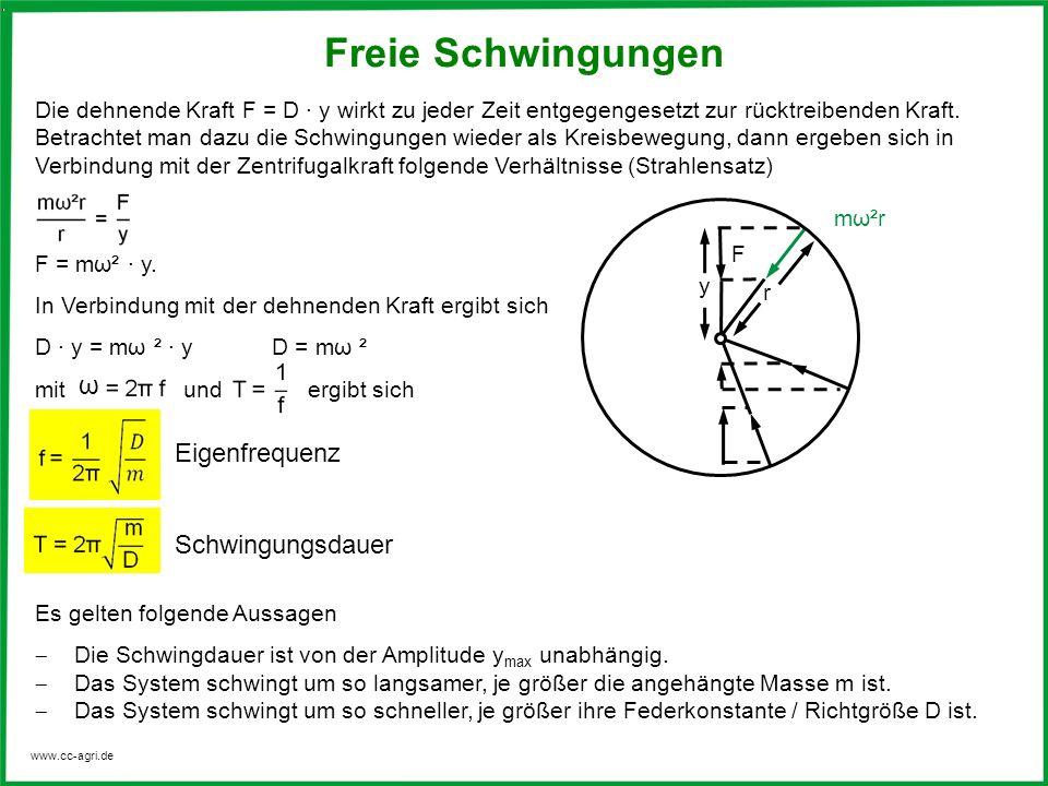 Freie Schwingungen ω Eigenfrequenz Schwingungsdauer