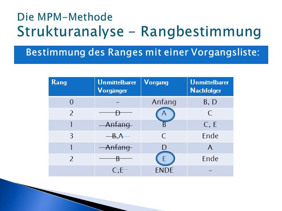 Die MPM-Methode Strukturanalyse - Rangbestimmung