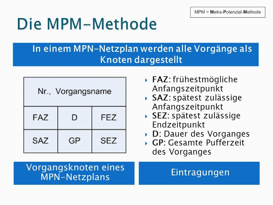 In einem MPN-Netzplan werden alle Vorgänge als Knoten dargestellt