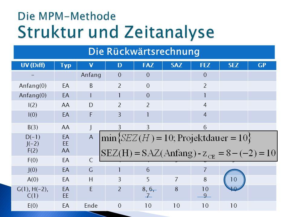 Die MPM-Methode Struktur und Zeitanalyse