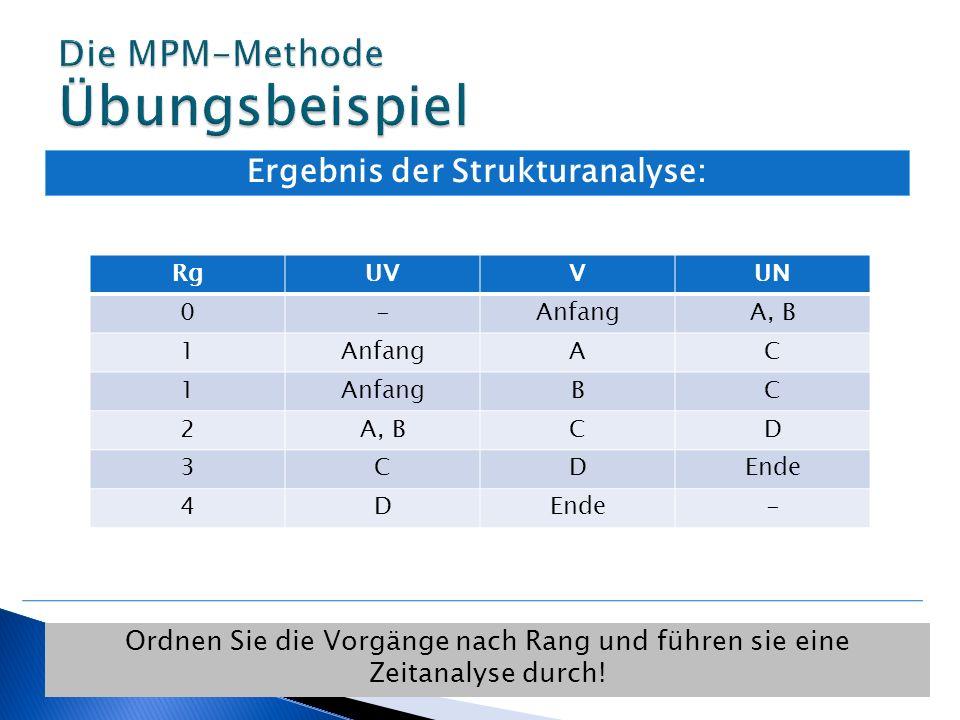 Die MPM-Methode Übungsbeispiel