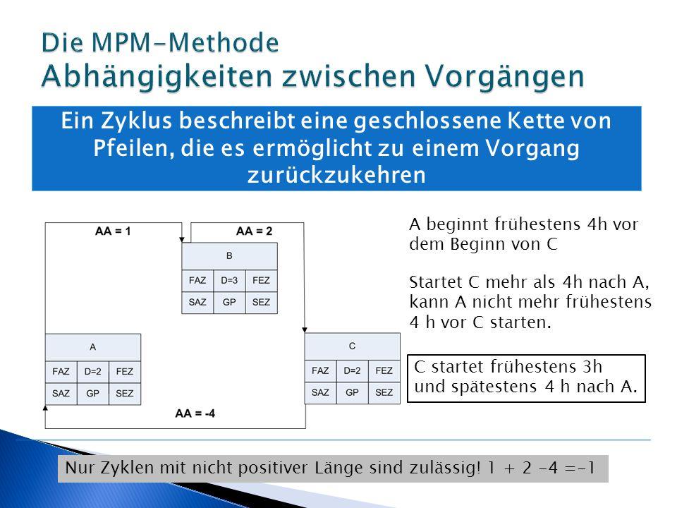 Die MPM-Methode Abhängigkeiten zwischen Vorgängen