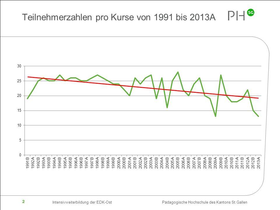 Teilnehmerzahlen pro Kurse von 1991 bis 2013A