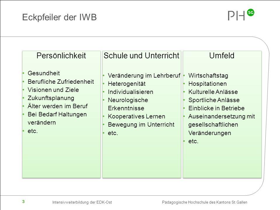 Eckpfeiler der IWB Persönlichkeit Schule und Unterricht Umfeld