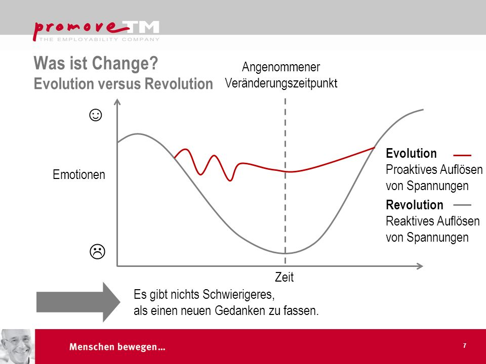 Was ist Change Evolution versus Revolution