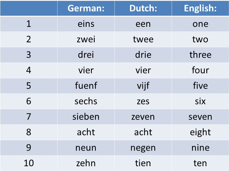 German: Dutch: English: 1. eins. een. one. 2. zwei. twee. two. 3. drei. drie. three. 4.