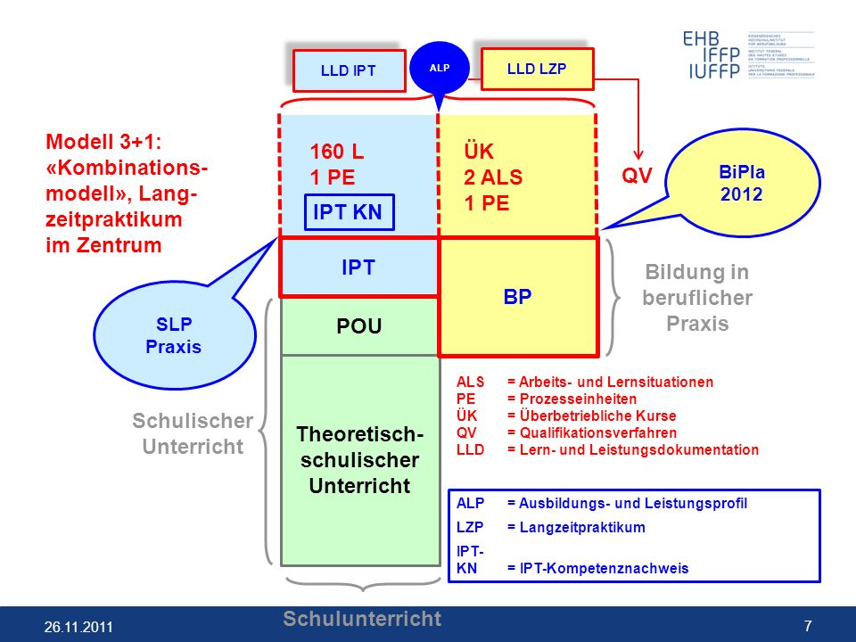 «Kombinations- modell», Lang- zeitpraktikum im Zentrum