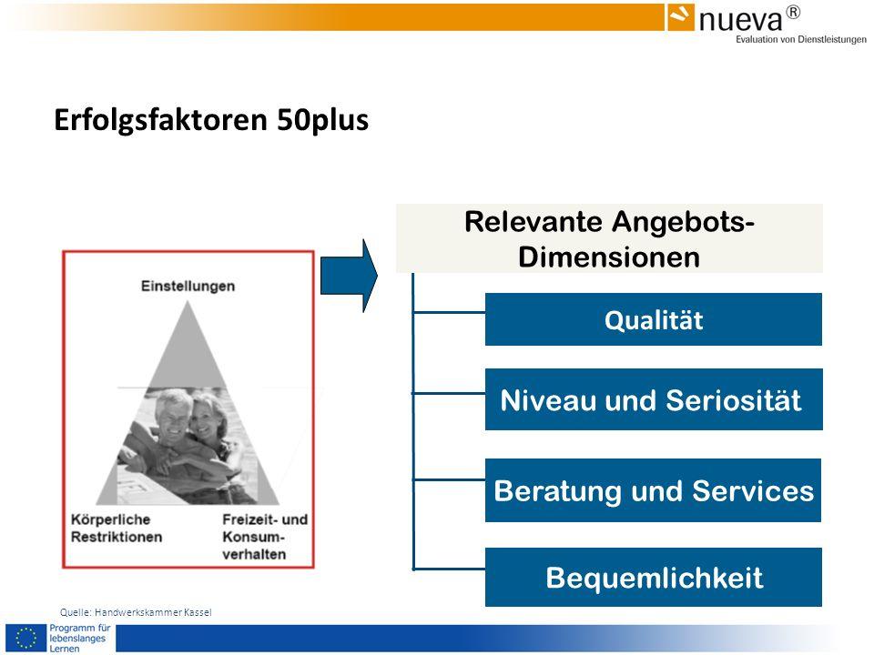 Erfolgsfaktoren 50plus Relevante Angebots- Dimensionen Qualität