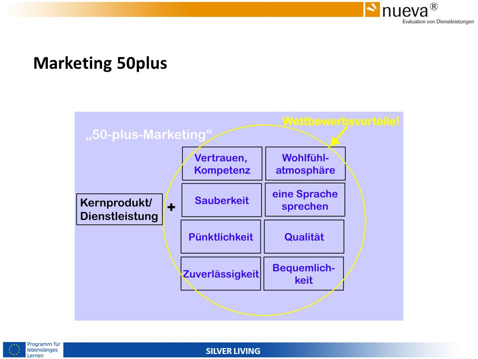 Marketing 50plus