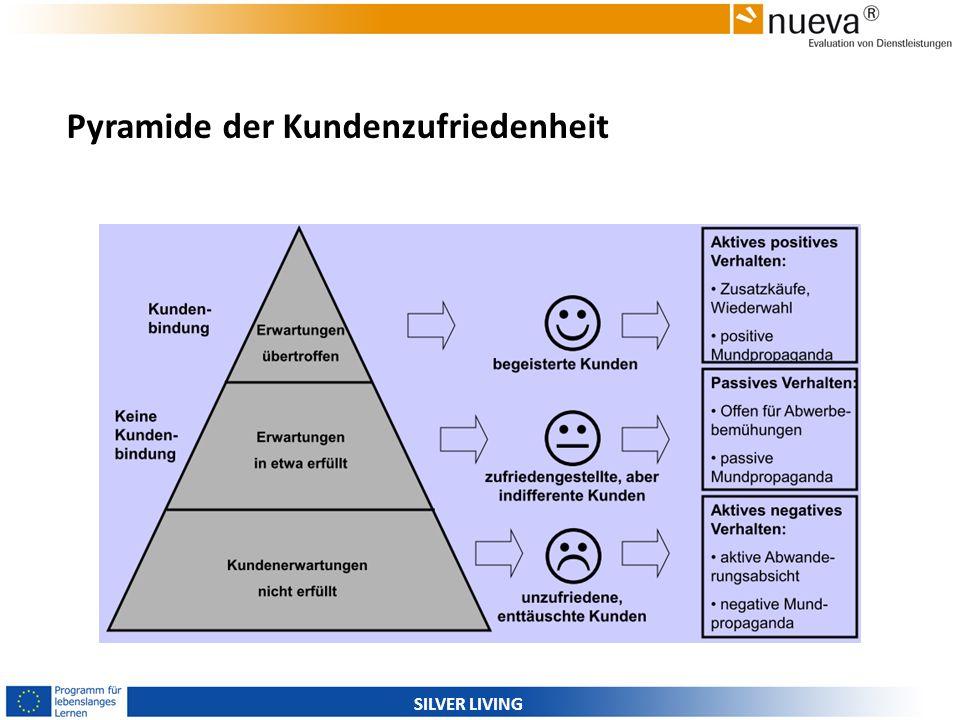 Pyramide der Kundenzufriedenheit