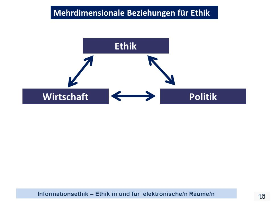 Mehrdimensionale Beziehungen für Ethik Ethik Wirtschaft Politik
