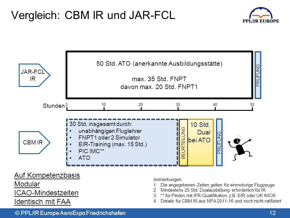 Vergleich: CBM IR und JAR-FCL