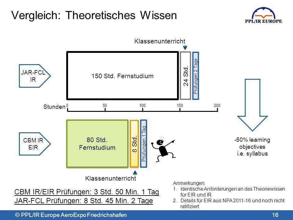 Vergleich: Theoretisches Wissen