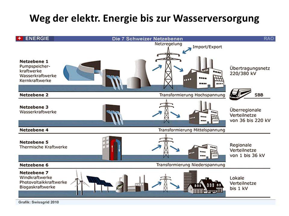 Weg der elektr. Energie bis zur Wasserversorgung