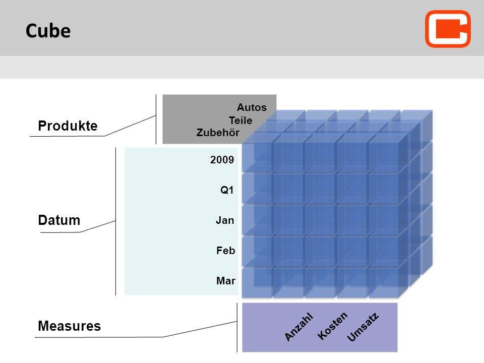 Ритейл Cube Produkte Datum Measures Autos Teile Zubehör 2009 Q1 Jan