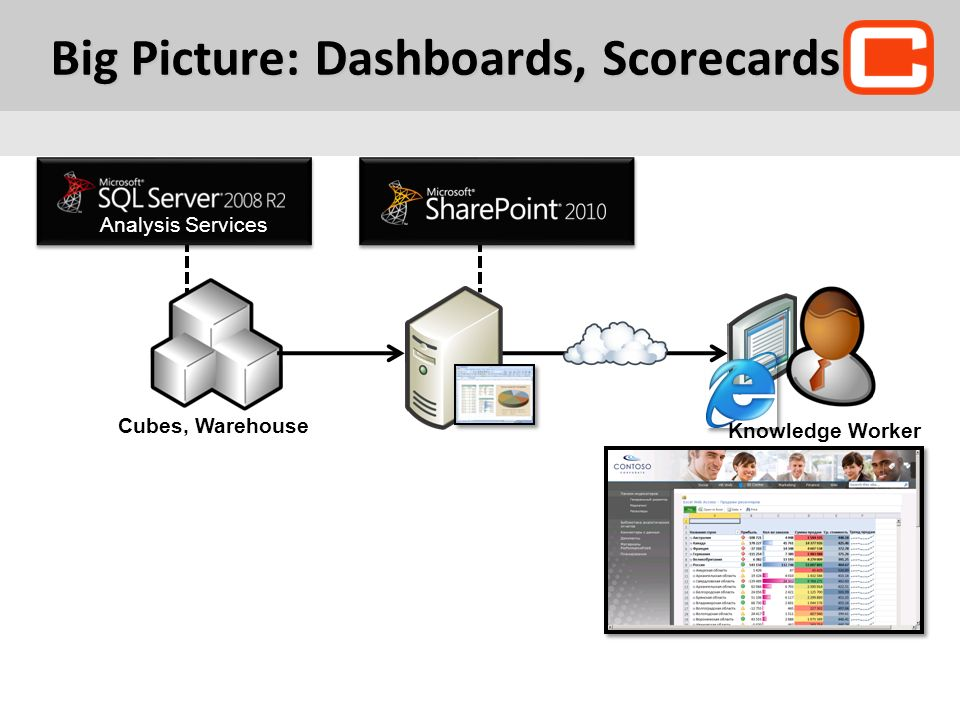 Big Picture: Dashboards, Scorecards
