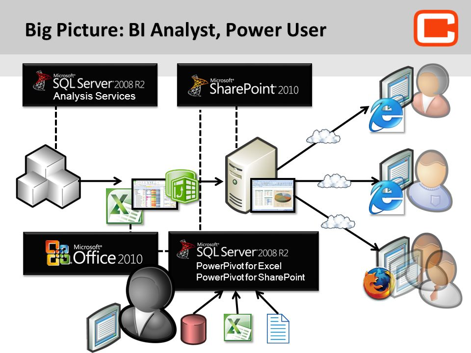 Big Picture: BI Analyst, Power User
