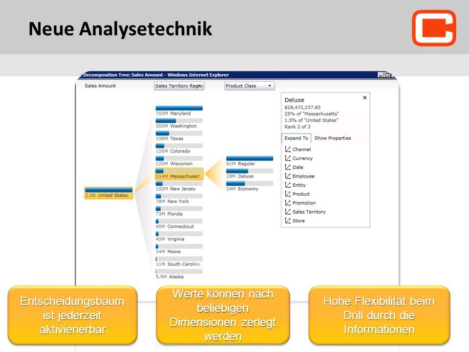 Neue Analysetechnik Entscheidungsbaum ist jederzeit aktivierierbar