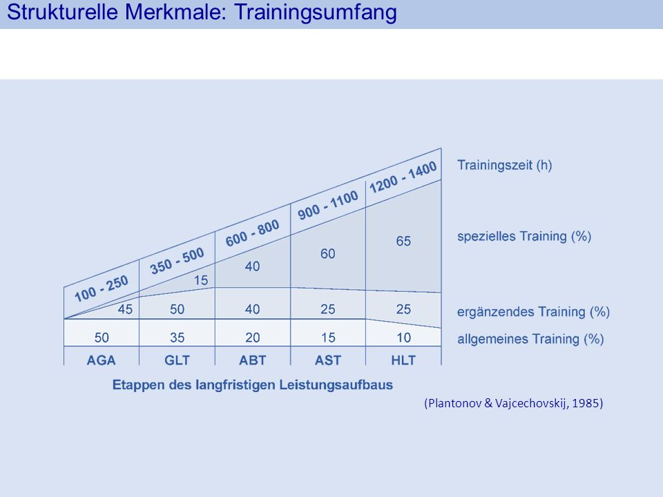 Strukturelle Merkmale: Trainingsumfang