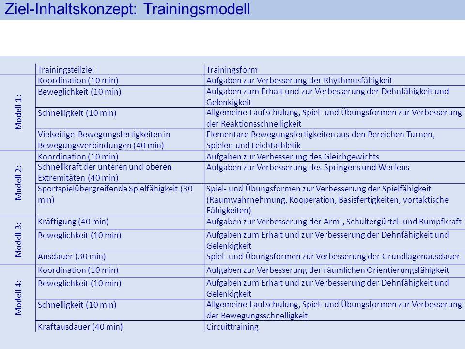Ziel-Inhaltskonzept: Trainingsmodell