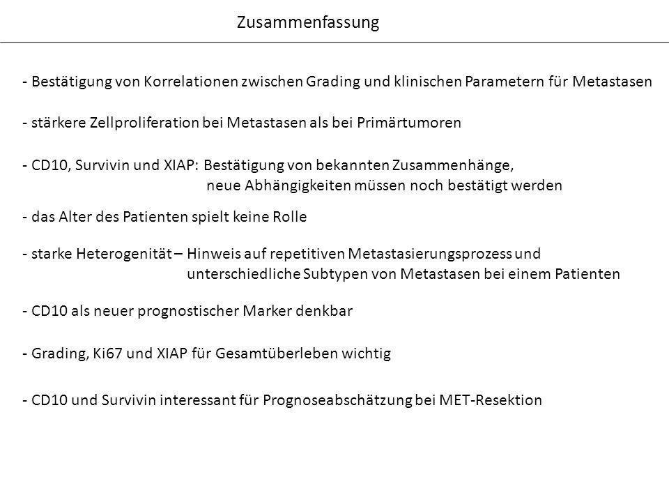 Zusammenfassung - Bestätigung von Korrelationen zwischen Grading und klinischen Parametern für Metastasen.