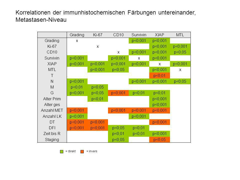 Korrelationen der immunhistochemischen Färbungen untereinander,