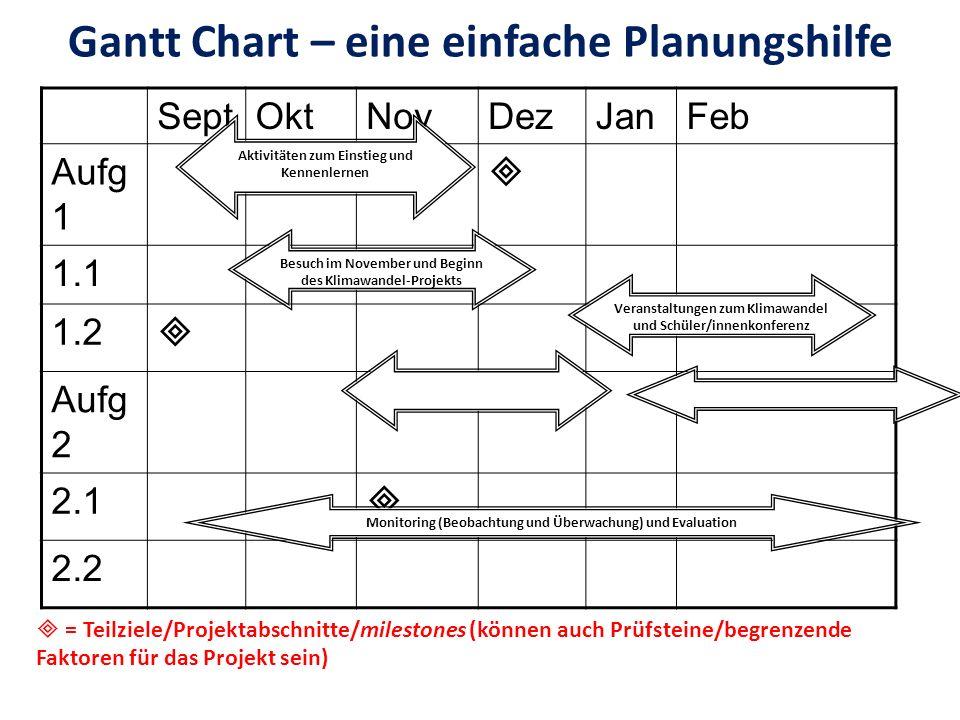 Gantt Chart – eine einfache Planungshilfe