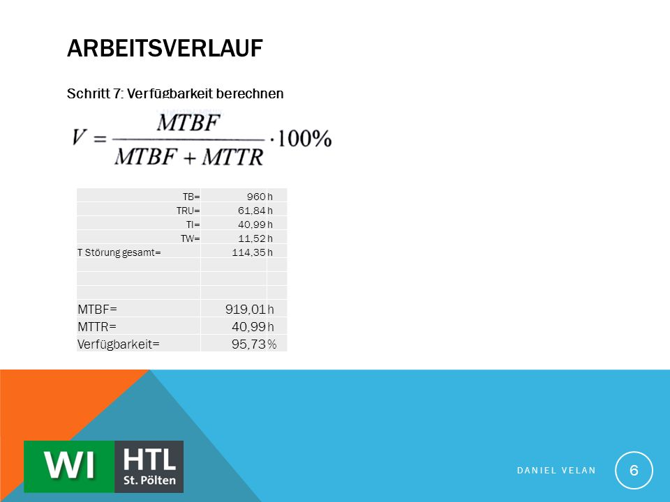 Arbeitsverlauf Schritt 7: Verfügbarkeit berechnen MTBF= 919,01 MTTR=