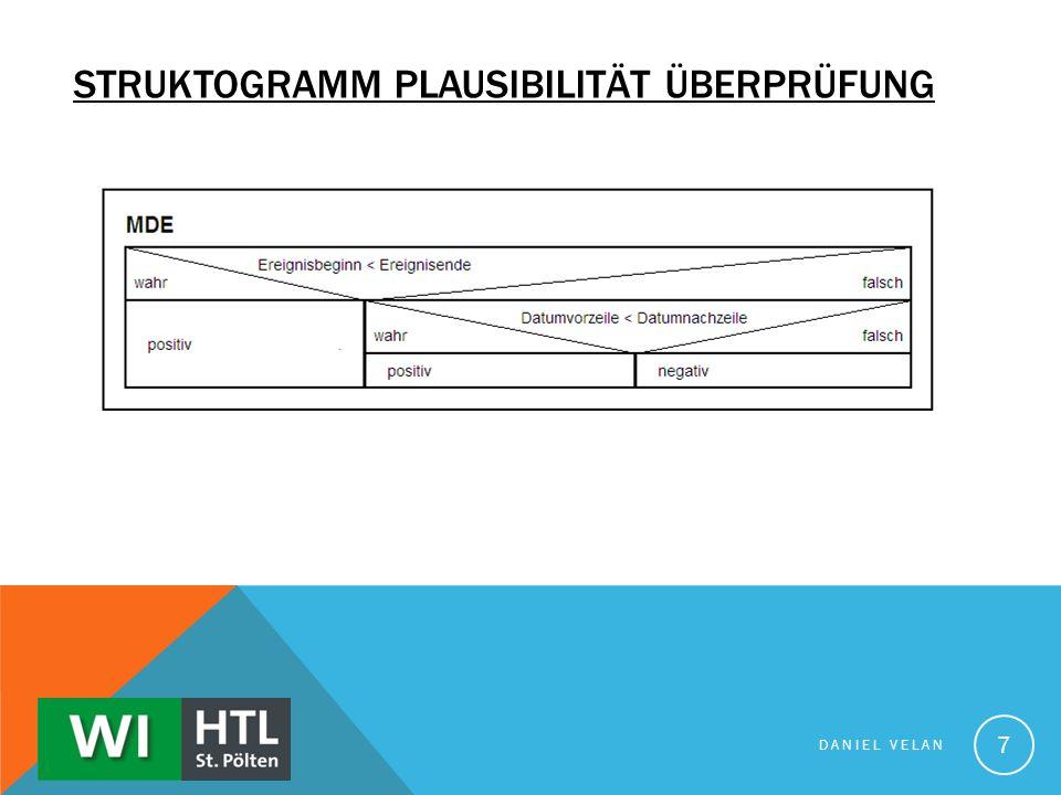 Struktogramm Plausibilität Überprüfung