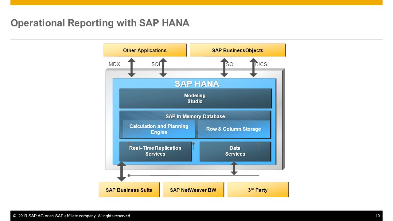 Operational Reporting with SAP HANA