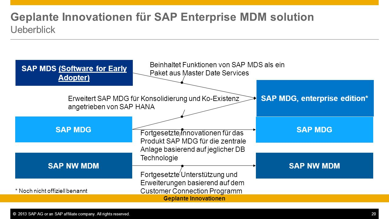 Geplante Innovationen für SAP Enterprise MDM solution Ueberblick