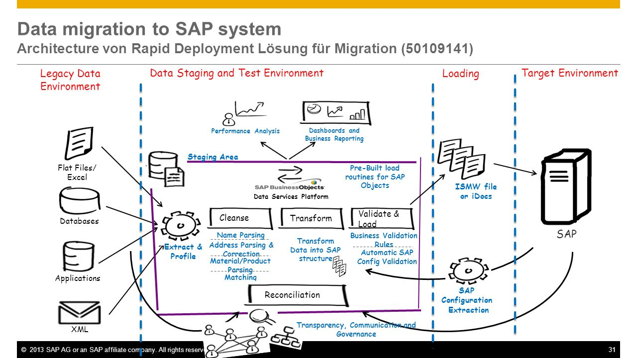 Data migration to SAP system Architecture von Rapid Deployment Lösung für Migration ( )