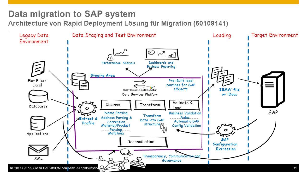 Data migration to SAP system Architecture von Rapid Deployment Lösung für Migration (50109141)