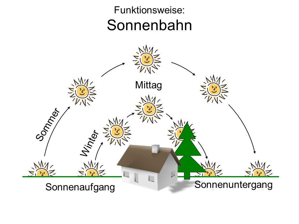 Funktionsweise: Sonnenbahn