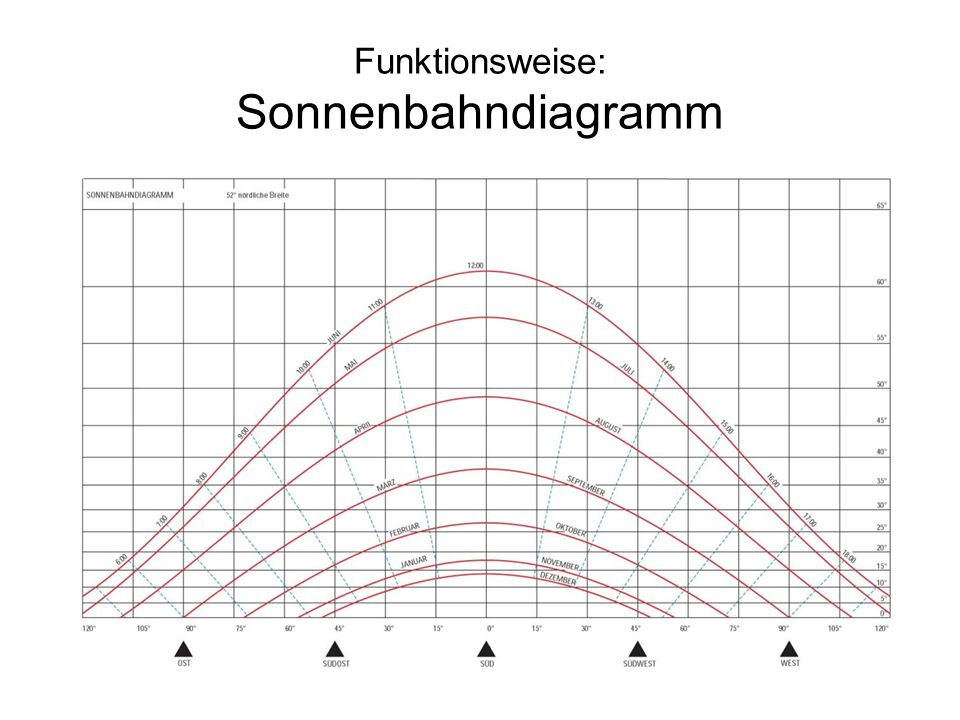 Funktionsweise: Sonnenbahndiagramm