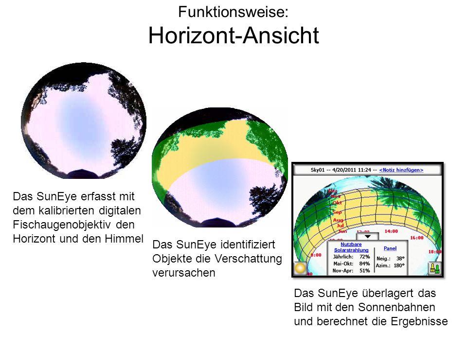 Funktionsweise: Horizont-Ansicht