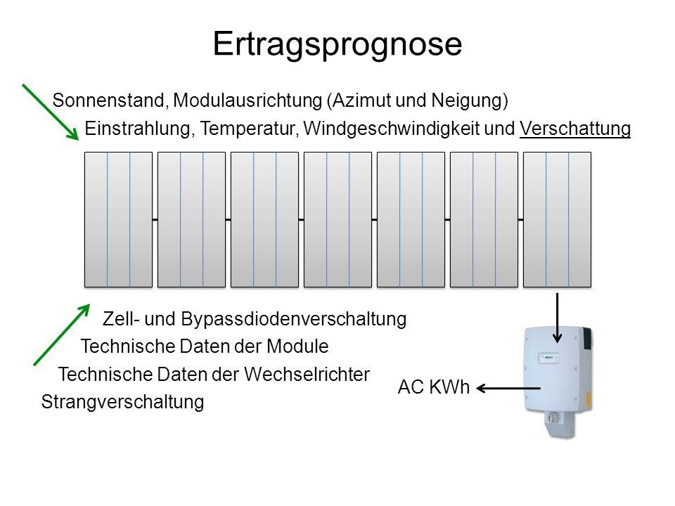 Ertragsprognose Sonnenstand, Modulausrichtung (Azimut und Neigung)