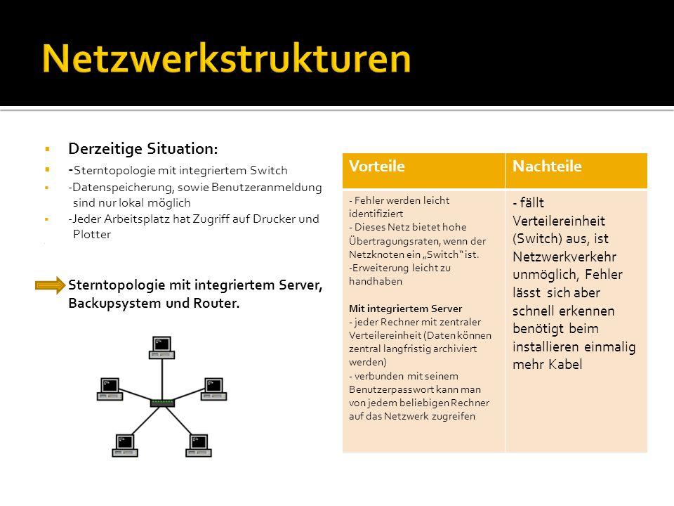 Netzwerkstrukturen Derzeitige Situation: